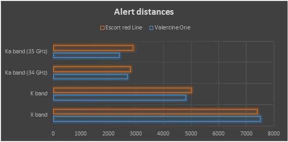valentine one vs escort redline alert distances
