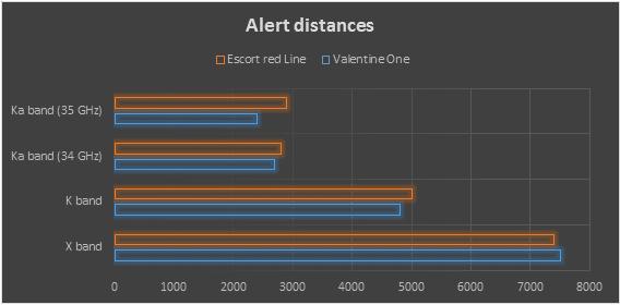 valentine one vs escort redline alert distances