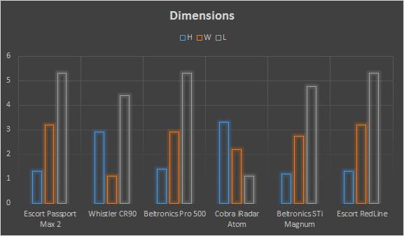 best radar detector dimensions