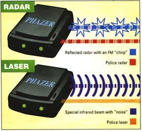 how radar jammer works