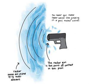 how radar detector works