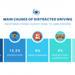 Distracted Driving Stats - 2020 Study